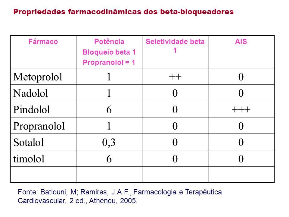 Propriedades farmacodinâmicas dos beta-bloqueadores FármacoPotência Bloqueio beta 1 Propranolol = 1 Seletividade beta 1 AIS Metoprolol1++0 Nadolol100