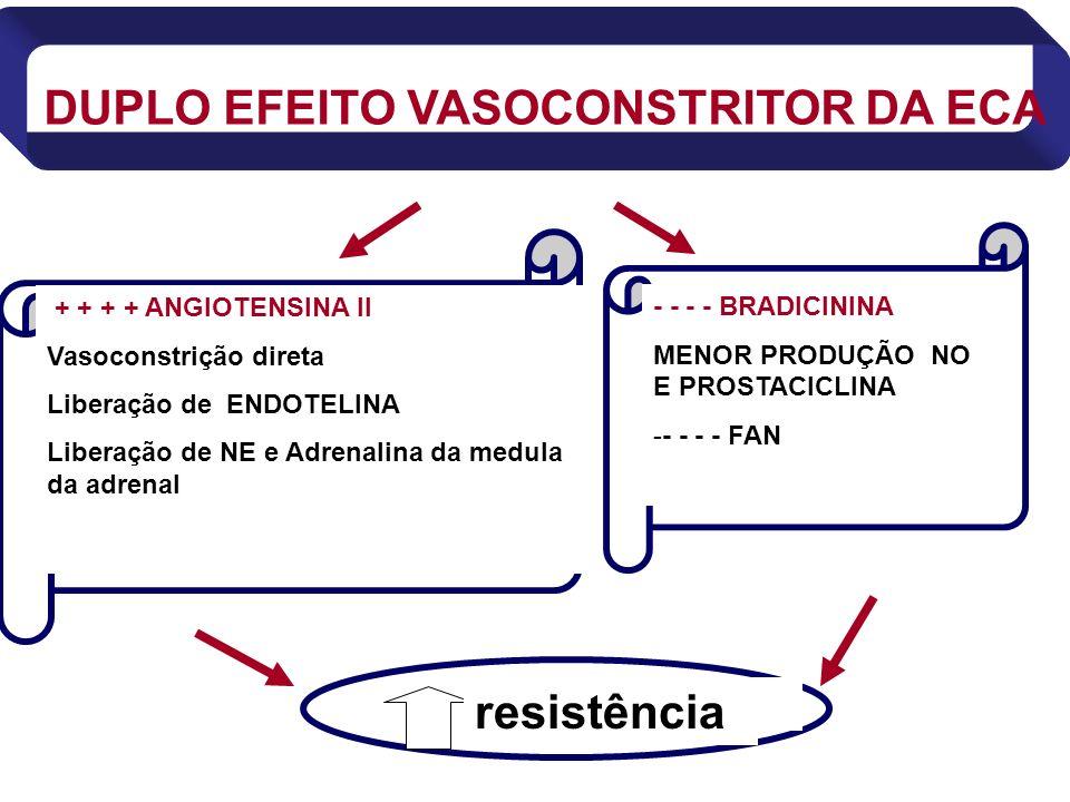 + + + + ANGIOTENSINA II Vasoconstrição direta Liberação de ENDOTELINA Liberação de NE e Adrenalina da medula da adrenal - - - - BRADICININA MENOR PROD