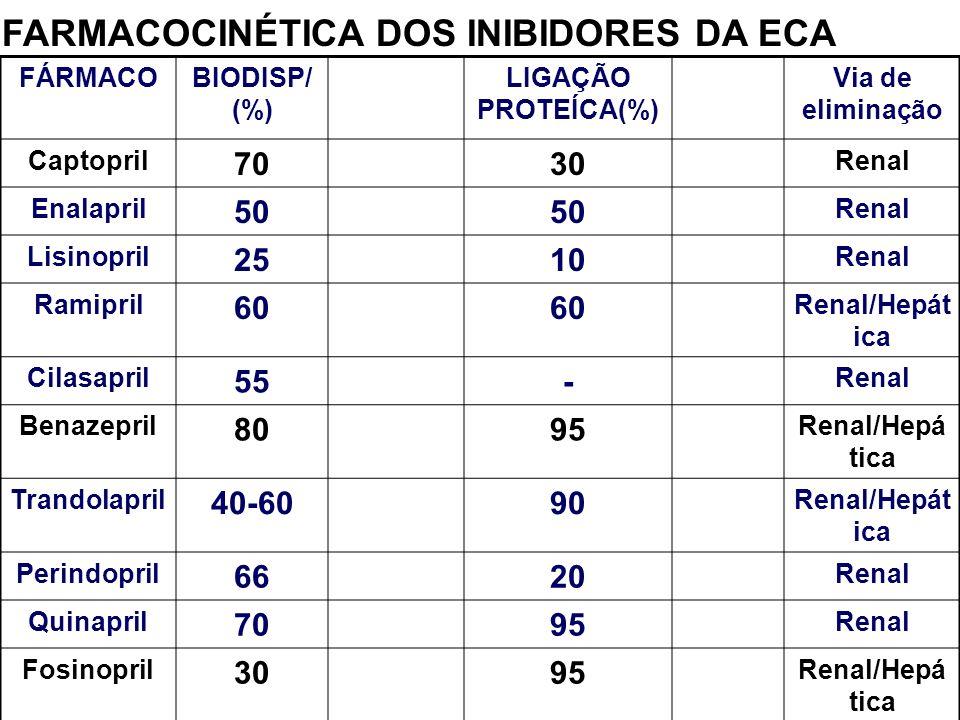 FARMACOCINÉTICA DOS INIBIDORES DA ECA FÁRMACOBIODISP/ (%) LIGAÇÃO PROTEÍCA(%) Via de eliminação Captopril 7030 Renal Enalapril 50 Renal Lisinopril 251