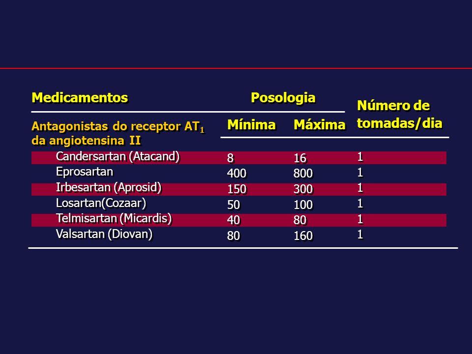 Medicamentos Antagonistas do receptor AT 1 da angiotensina II Candersartan (Atacand) Eprosartan Irbesartan (Aprosid) Losartan(Cozaar) Telmisartan (Mic