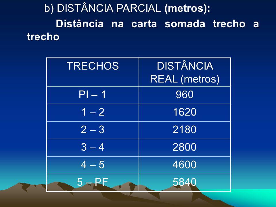 b) DISTÂNCIA PARCIAL (metros): Distância na carta somada trecho a trecho TRECHOSDISTÂNCIA REAL (metros) PI – 1960 1 – 21620 2 – 32180 3 – 42800 4 – 54