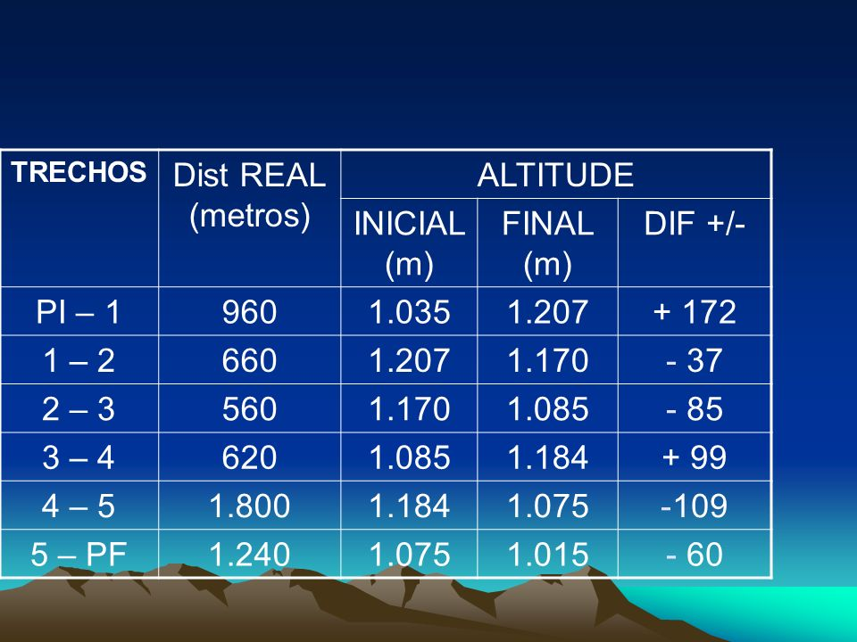 TRECHOS Dist REAL (metros) ALTITUDE INICIAL (m) FINAL (m) DIF +/- PI – 19601.0351.207+ 172 1 – 26601.2071.170- 37 2 – 35601.1701.085- 85 3 – 46201.085