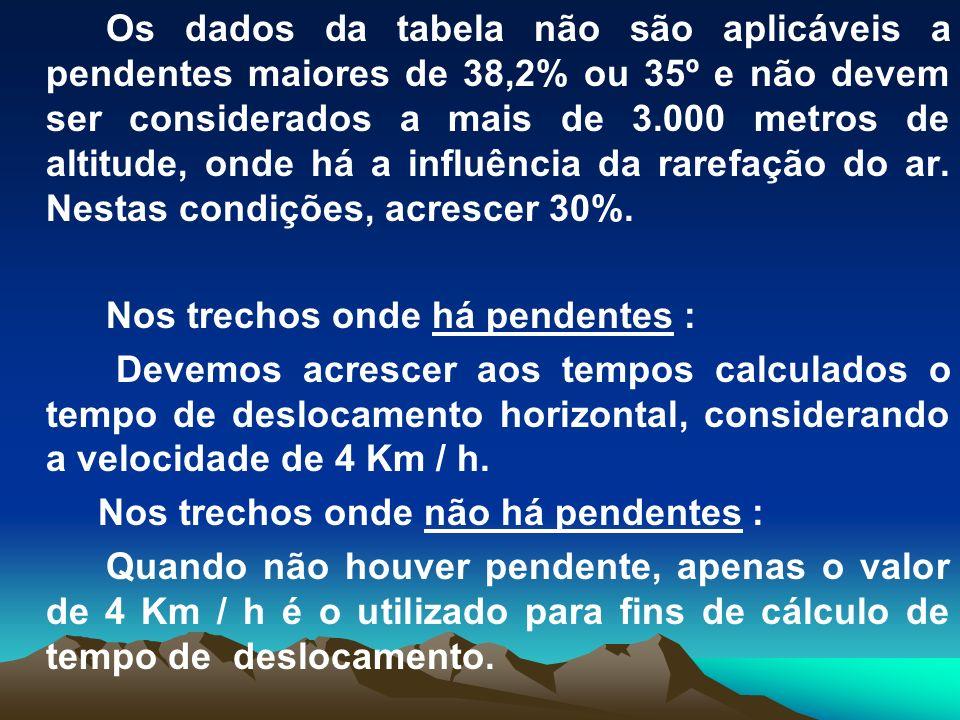 Os dados da tabela não são aplicáveis a pendentes maiores de 38,2% ou 35º e não devem ser considerados a mais de 3.000 metros de altitude, onde há a i