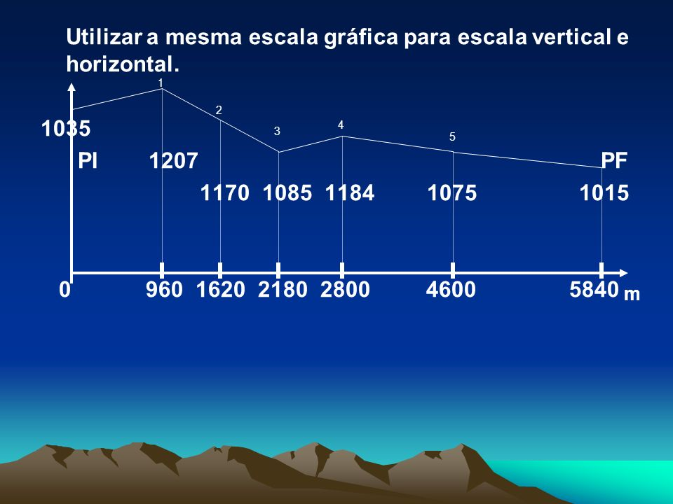Utilizar a mesma escala gráfica para escala vertical e horizontal. 1035 PI 1207 PF 1170 1085 1184 10751015 0 960 1620 2180 2800 4600 5840 1 2 3 4 5 m