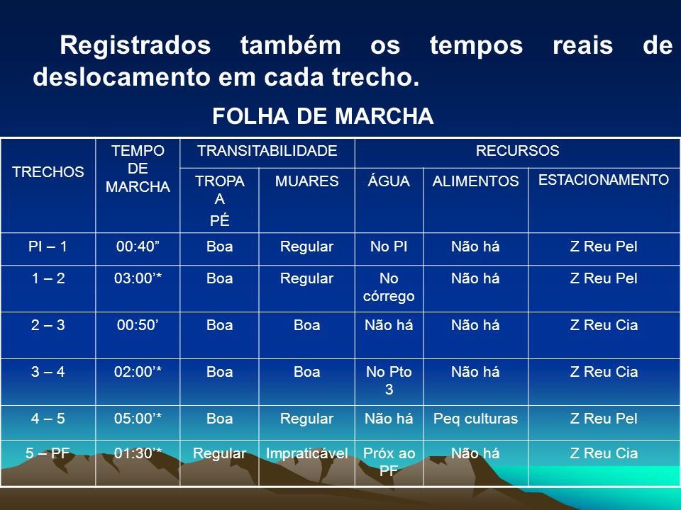 Registrados também os tempos reais de deslocamento em cada trecho. FOLHA DE MARCHA TRECHOS TEMPO DE MARCHA TRANSITABILIDADERECURSOS TROPA A PÉ MUARESÁ