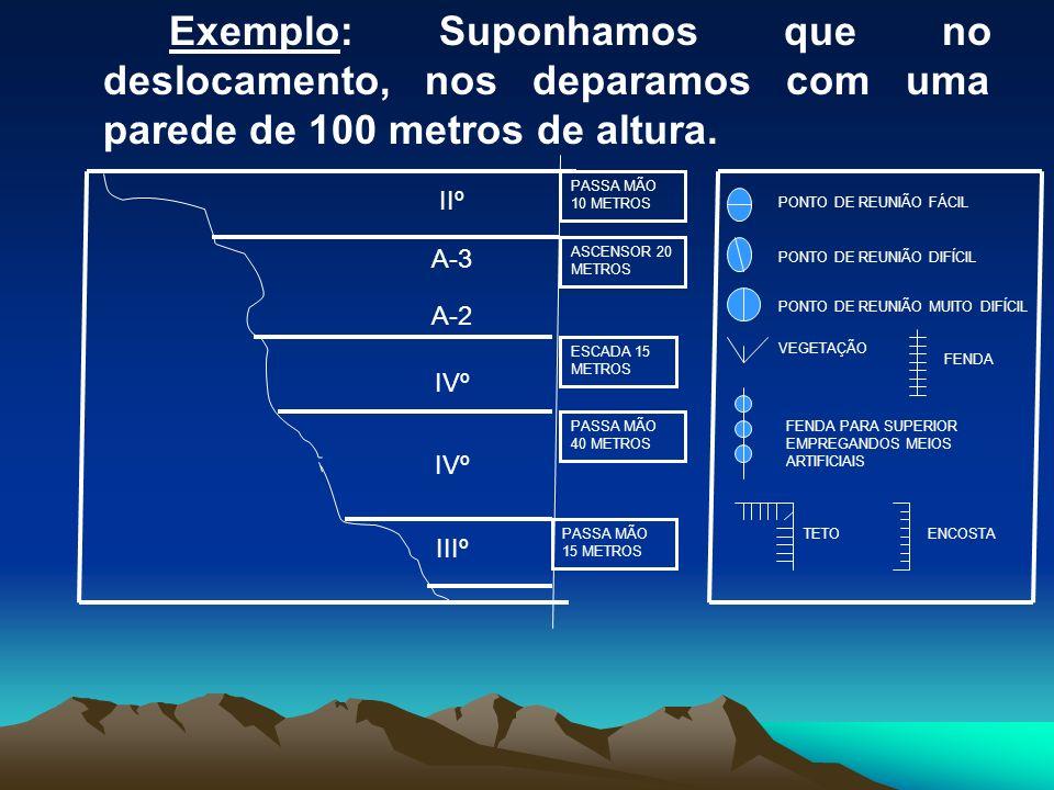 Exemplo: Suponhamos que no deslocamento, nos deparamos com uma parede de 100 metros de altura. IIº A-3 A-2 IVº IIIº PASSA MÃO 10 METROS ASCENSOR 20 ME