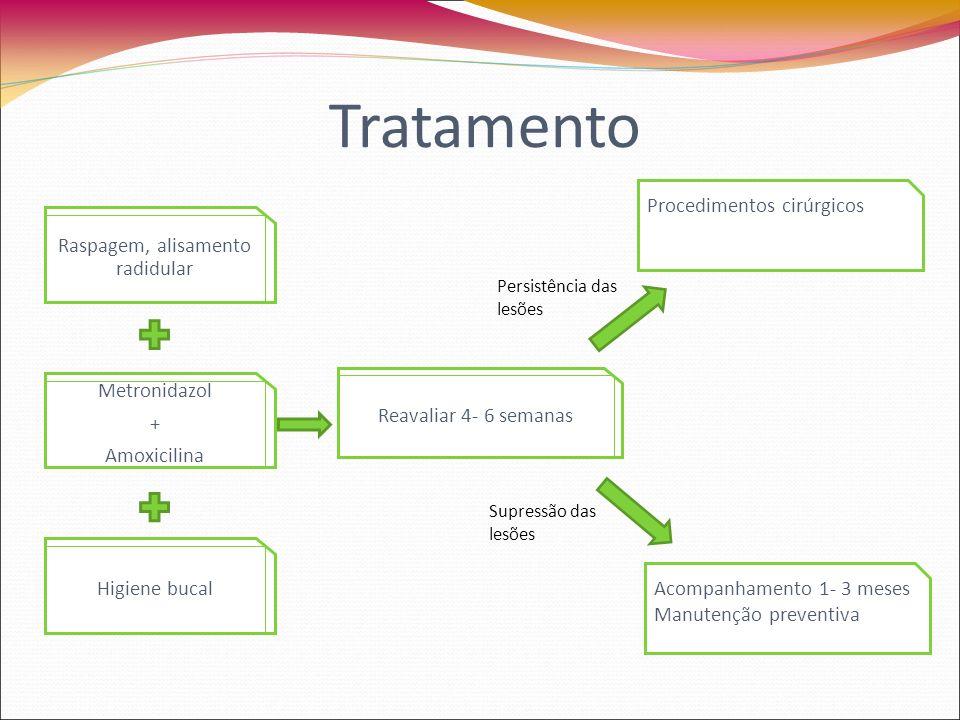 Tratamento Raspagem, alisamento radidular Metronidazol + Amoxicilina Higiene bucal Reavaliar 4- 6 semanas Procedimentos cirúrgicos Acompanhamento 1- 3 meses Manutenção preventiva Persistência das lesões Supressão das lesões