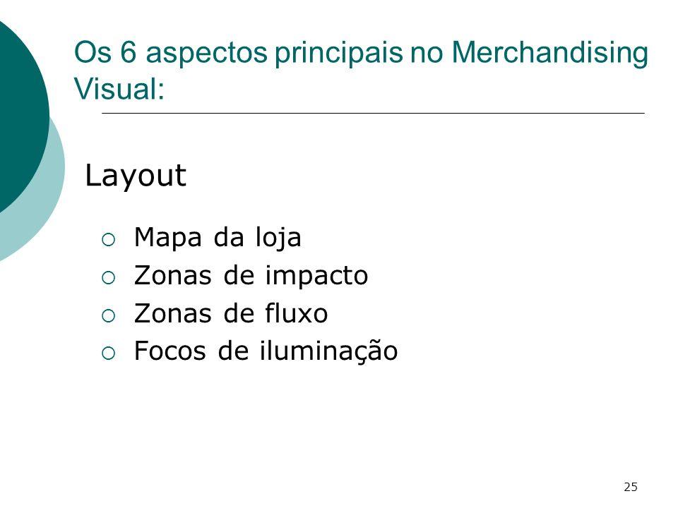 25 Mapa da loja Zonas de impacto Zonas de fluxo Focos de iluminação Layout Os 6 aspectos principais no Merchandising Visual: