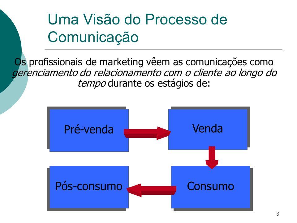 3 Pré-venda Venda Pós-consumo Consumo Os profissionais de marketing vêem as comunicações como gerenciamento do relacionamento com o cliente ao longo d