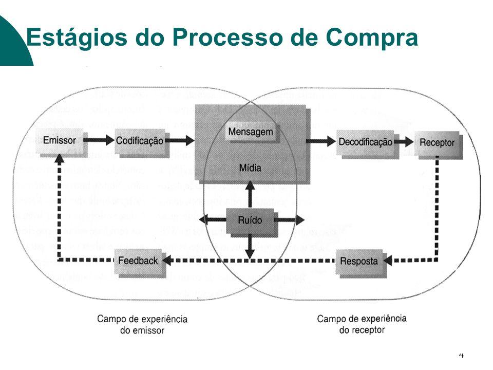 5 Primeiro passo: Identificação do público-alvo Segundo passo: Determinação dos objetivos de comunicação Compra Convicção Preferência Informação Conscientização Estágios no Desenvolvimento de Comunicações Efetivas