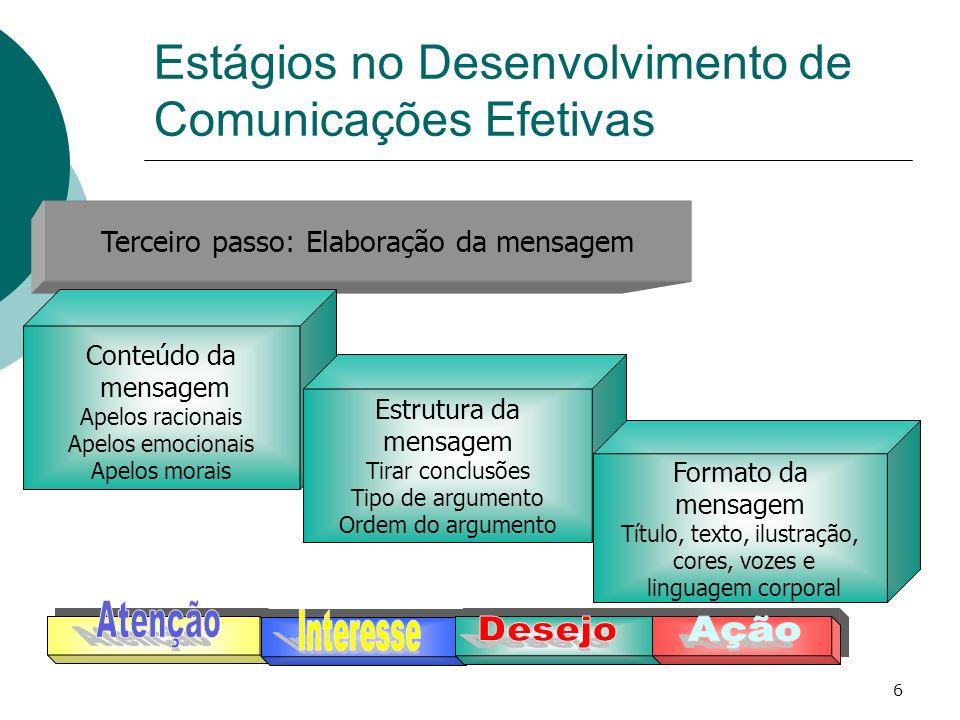 6 Terceiro passo: Elaboração da mensagem Conteúdo da mensagem Apelos racionais Apelos emocionais Apelos morais Estrutura da mensagem Tirar conclusões