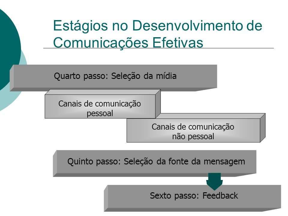 9 Canais de comunicação não pessoal Quarto passo: Seleção da mídia Canais de comunicação pessoal Quinto passo: Seleção da fonte da mensagem Sexto pass