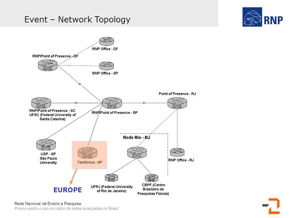 Rede Nacional de Ensino e Pesquisa Promovendo o uso inovador de redes avançadas no Brasil Event – Network Topology EUROPE