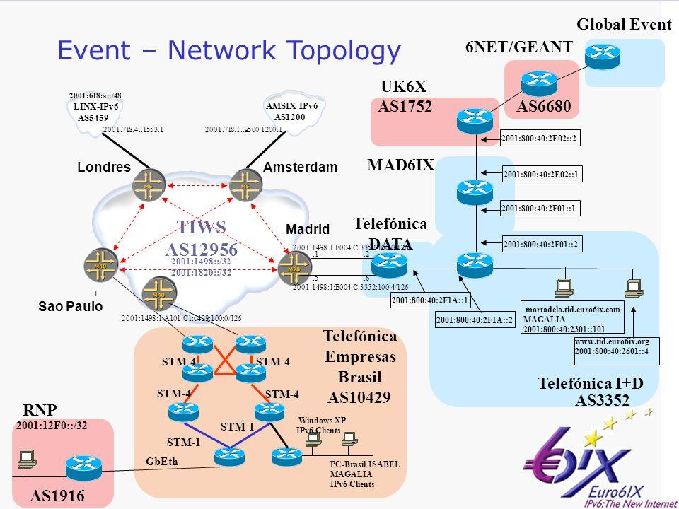 Rede Nacional de Ensino e Pesquisa Promovendo o uso inovador de redes avançadas no Brasil Event – Network Topology