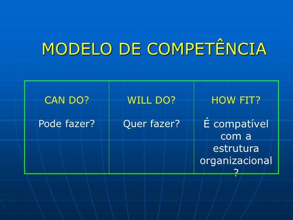 MODELO DE COMPETÊNCIA HOW FIT? É compatível com a estrutura organizacional ? WILL DO? Quer fazer? CAN DO? Pode fazer?