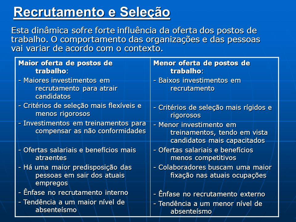 Recrutamento Convocação de potenciais candidatos.
