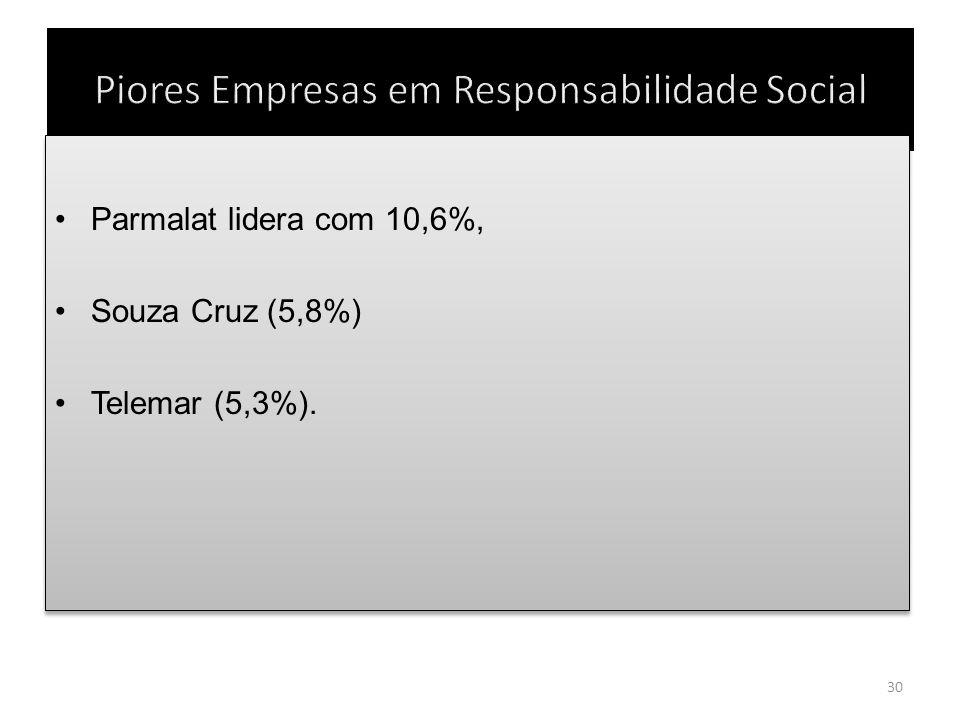 Parmalat lidera com 10,6%, Souza Cruz (5,8%) Telemar (5,3%). Parmalat lidera com 10,6%, Souza Cruz (5,8%) Telemar (5,3%). 30