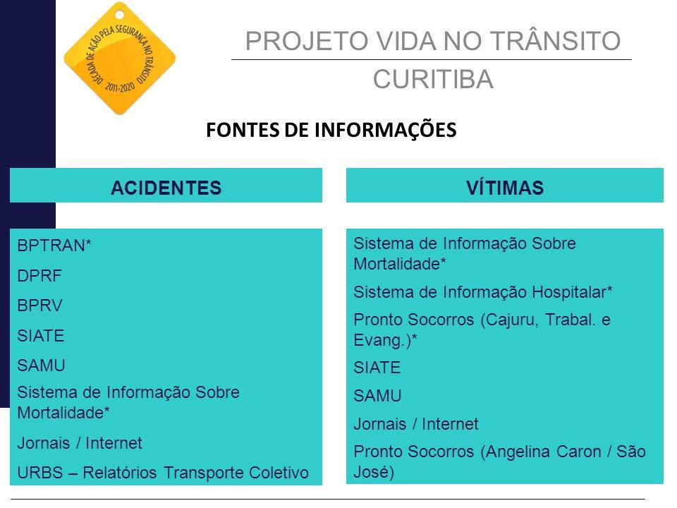 FONTES DE INFORMAÇÕES BPTRAN* DPRF BPRV SIATE SAMU Sistema de Informação Sobre Mortalidade* Jornais / Internet URBS – Relatórios Transporte Coletivo S