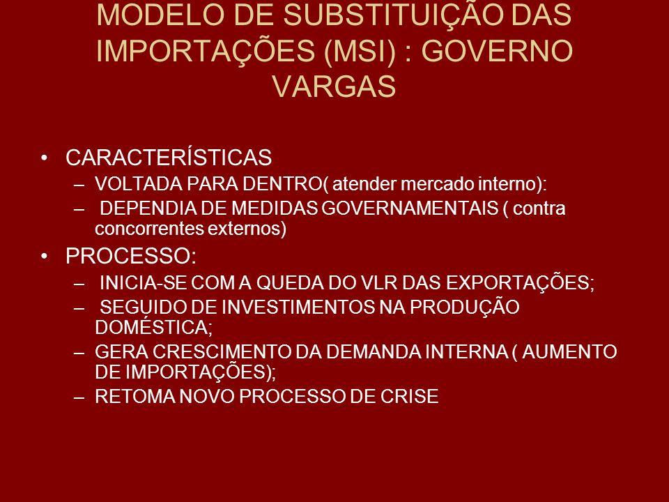 DIFICULDADES DO MODELO DE SUBSTITUIÇÃO DAS IMPORTAÇÕES – MSI DESEQUILÍBRIO EXTERNO: QUEDA DAS EXPORTAÇÕES AGRÍCOLAS E DA COMPETITIVIDADE EXTERNA AUMENTO DA PARTICIPAÇÃO DO ESTADO: INFRA-ESTRUTURA BÁSICA ( DIVERSOS NOVOS ORGÃOS DE APOIO); INVESTIMENTO FINANCEIRO PÚBLICO