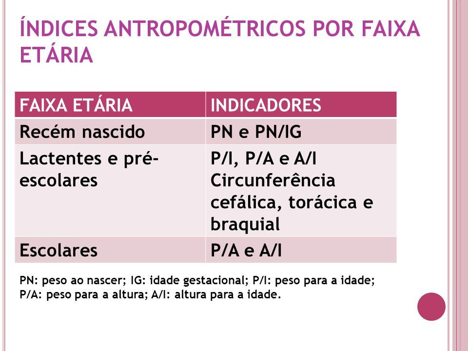 ÍNDICES ANTROPOMÉTRICOS POR FAIXA ETÁRIA FAIXA ETÁRIAINDICADORES Recém nascidoPN e PN/IG Lactentes e pré- escolares P/I, P/A e A/I Circunferência cefá