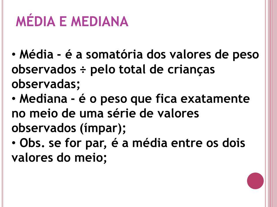 MÉDIA E MEDIANA Média - é a somatória dos valores de peso observados ÷ pelo total de crianças observadas; Mediana - é o peso que fica exatamente no me