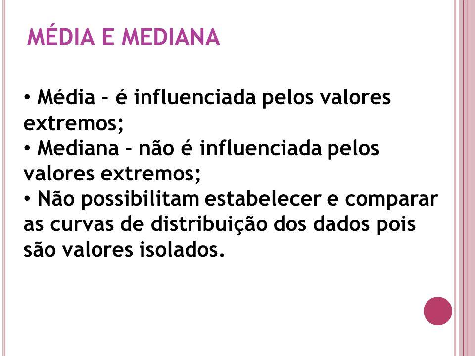 MÉDIA E MEDIANA Média - é influenciada pelos valores extremos; Mediana - não é influenciada pelos valores extremos; Não possibilitam estabelecer e com
