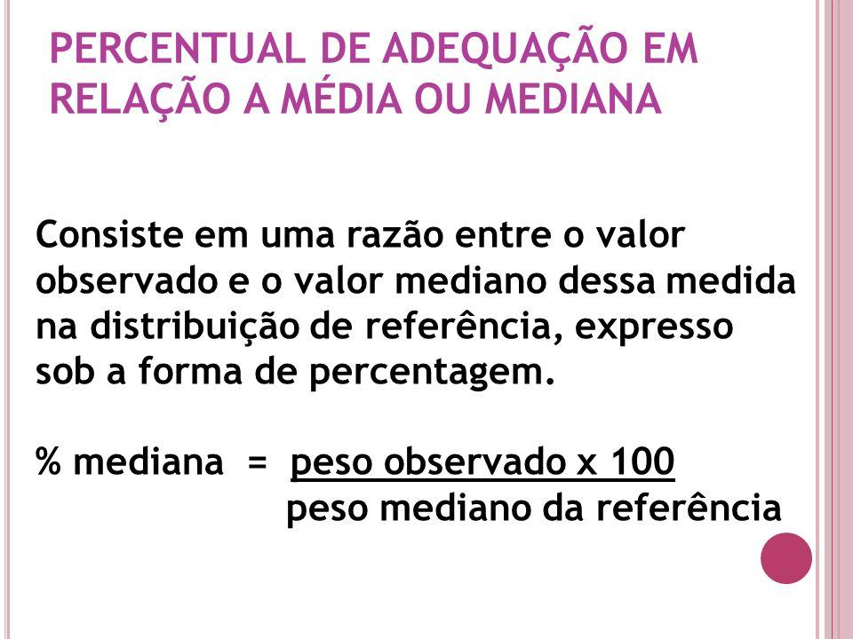 PERCENTUAL DE ADEQUAÇÃO EM RELAÇÃO A MÉDIA OU MEDIANA Consiste em uma razão entre o valor observado e o valor mediano dessa medida na distribuição de