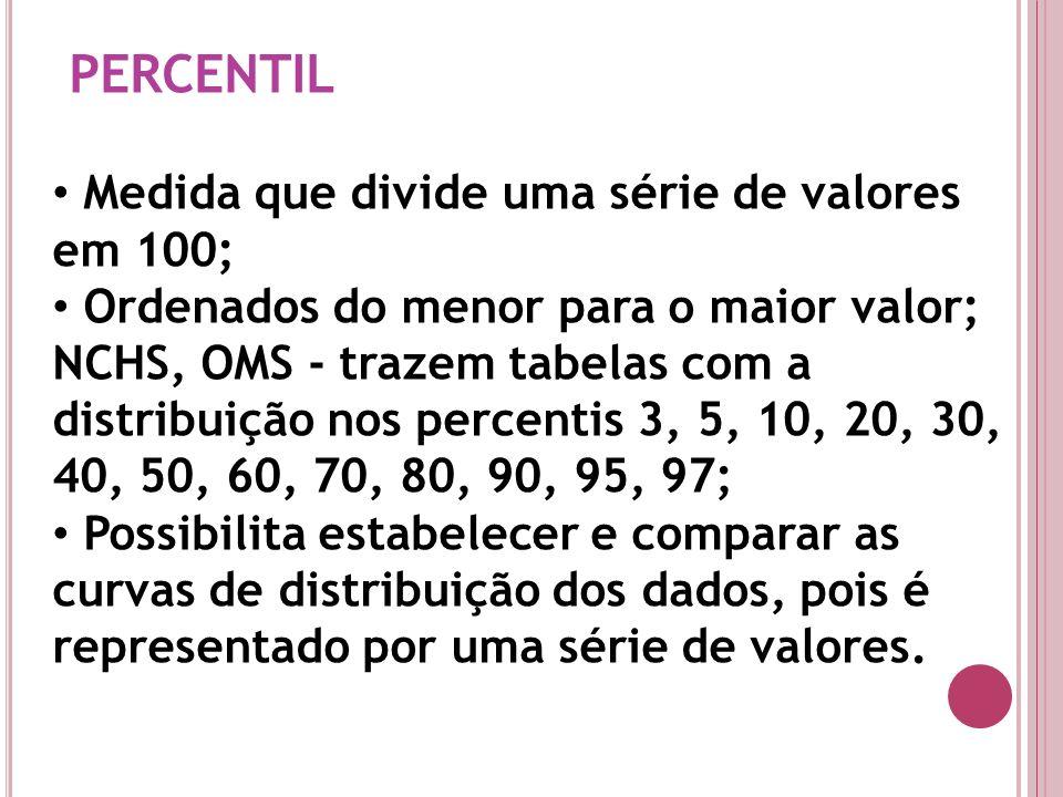 PERCENTIL Medida que divide uma série de valores em 100; Ordenados do menor para o maior valor; NCHS, OMS - trazem tabelas com a distribuição nos perc