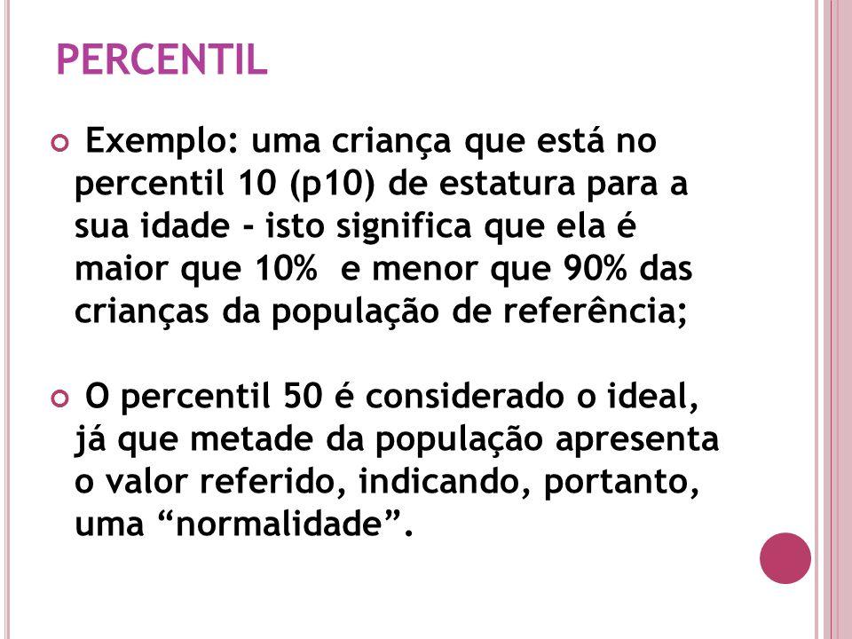 Exemplo: uma criança que está no percentil 10 (p10) de estatura para a sua idade - isto significa que ela é maior que 10% e menor que 90% das crianças