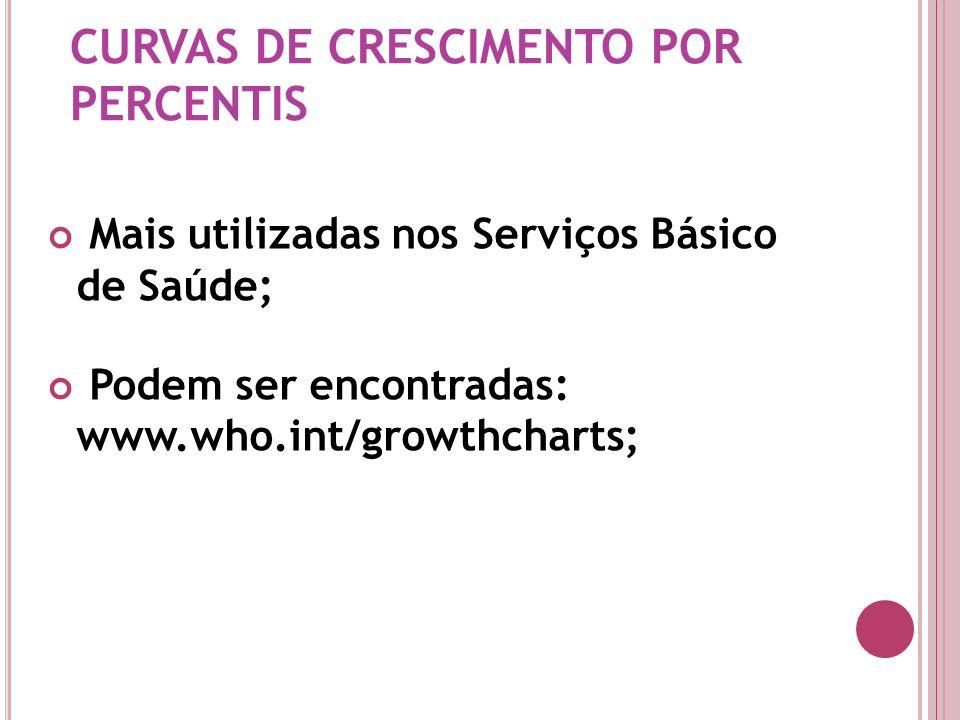 Mais utilizadas nos Serviços Básico de Saúde; Podem ser encontradas: www.who.int/growthcharts; CURVAS DE CRESCIMENTO POR PERCENTIS