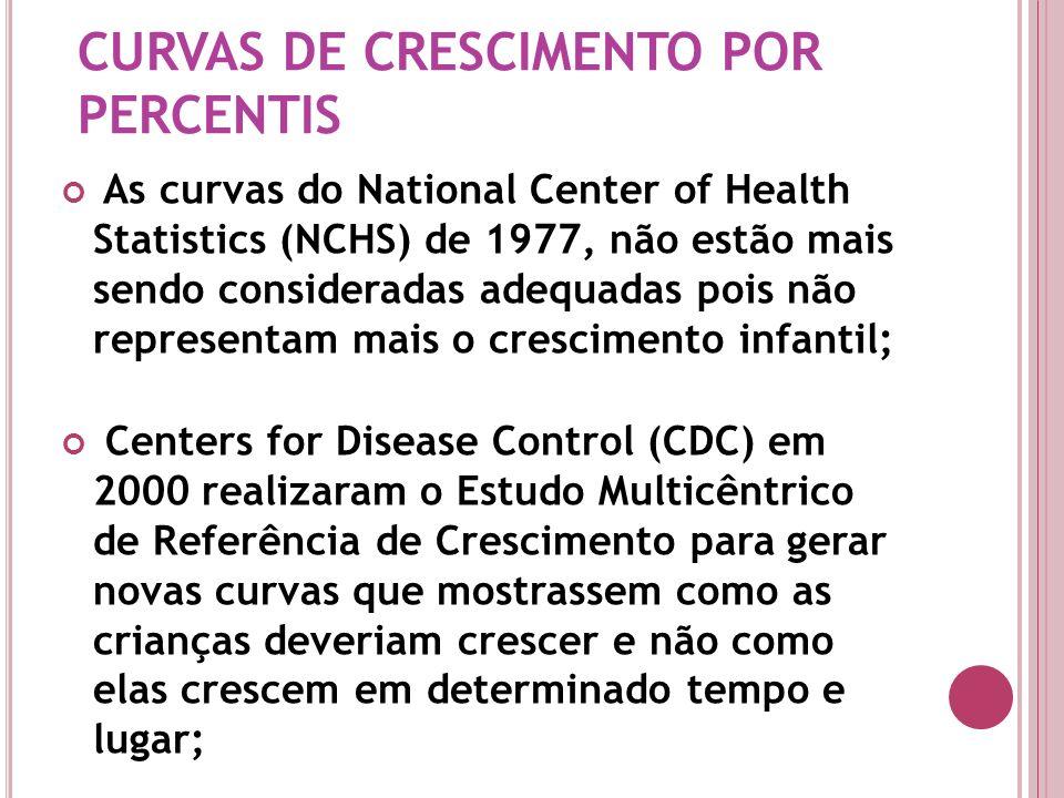 As curvas do National Center of Health Statistics (NCHS) de 1977, não estão mais sendo consideradas adequadas pois não representam mais o crescimento