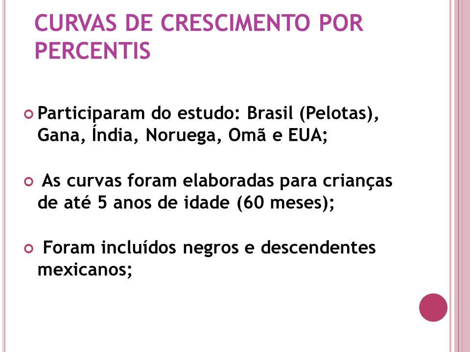 Participaram do estudo: Brasil (Pelotas), Gana, Índia, Noruega, Omã e EUA; As curvas foram elaboradas para crianças de até 5 anos de idade (60 meses);