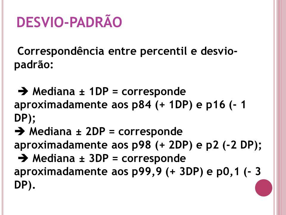 DESVIO-PADRÃO Correspondência entre percentil e desvio- padrão: Mediana ± 1DP = corresponde aproximadamente aos p84 (+ 1DP) e p16 (- 1 DP); Mediana ±