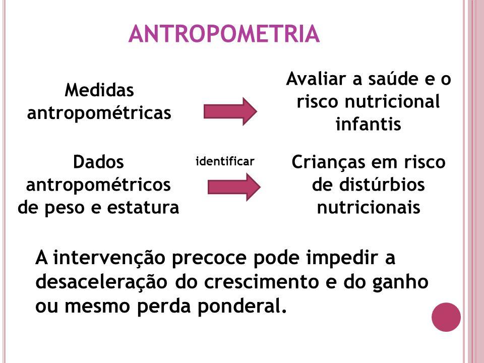 ANTROPOMETRIA Medidas antropométricas Avaliar a saúde e o risco nutricional infantis Dados antropométricos de peso e estatura Crianças em risco de dis