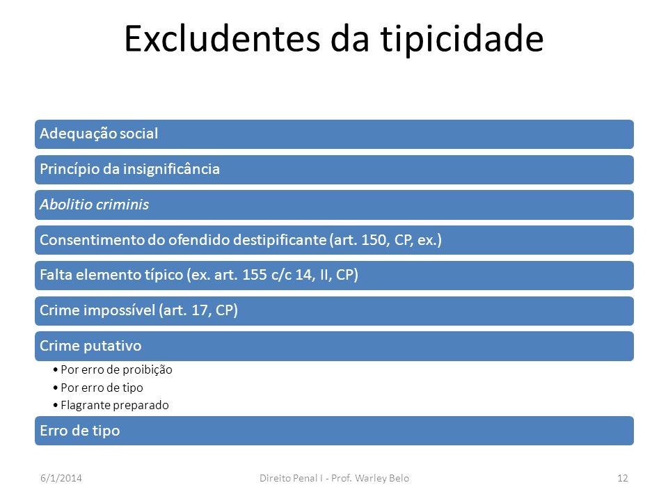 Excludentes da tipicidade Adequação socialPrincípio da insignificânciaAbolitio criminisConsentimento do ofendido destipificante (art. 150, CP, ex.)Fal
