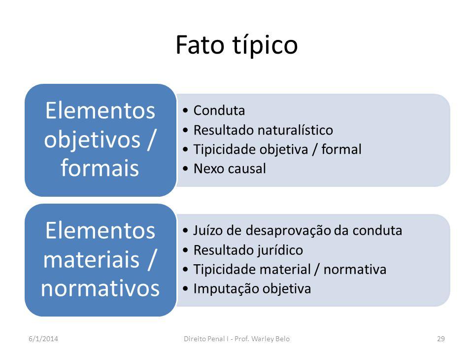 Fato típico Conduta Resultado naturalístico Tipicidade objetiva / formal Nexo causal Elementos objetivos / formais Juízo de desaprovação da conduta Re