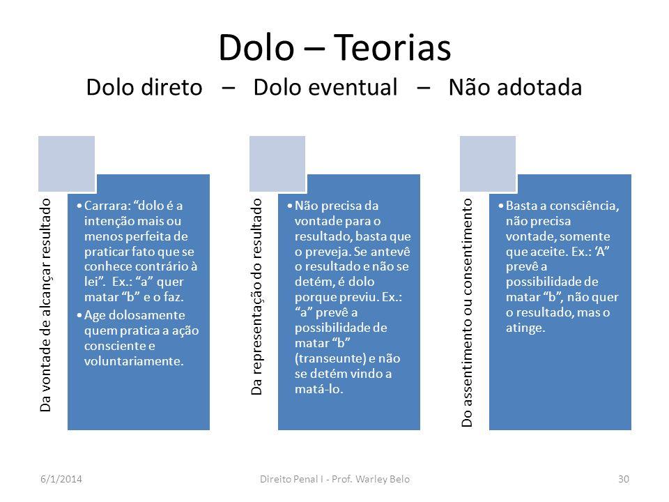 Dolo – Teorias Dolo direto – Dolo eventual – Não adotada Da vontade de alcançar resultado Carrara: dolo é a intenção mais ou menos perfeita de pratica