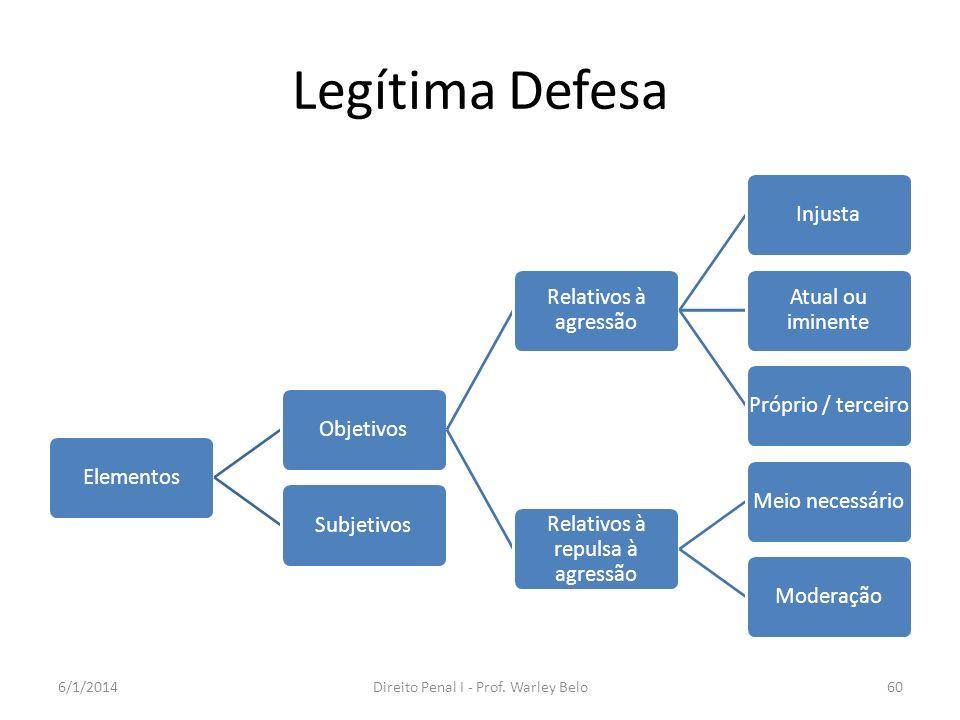 Legítima Defesa ElementosObjetivos Relativos à agressão Injusta Atual ou iminente Próprio / terceiro Relativos à repulsa à agressão Meio necessárioMod