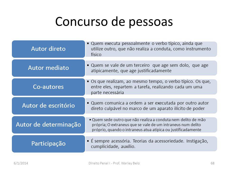 Concurso de pessoas Quem executa pessoalmente o verbo típico, ainda que utilize outro, que não realiza a conduta, como instrumento físico. Autor diret