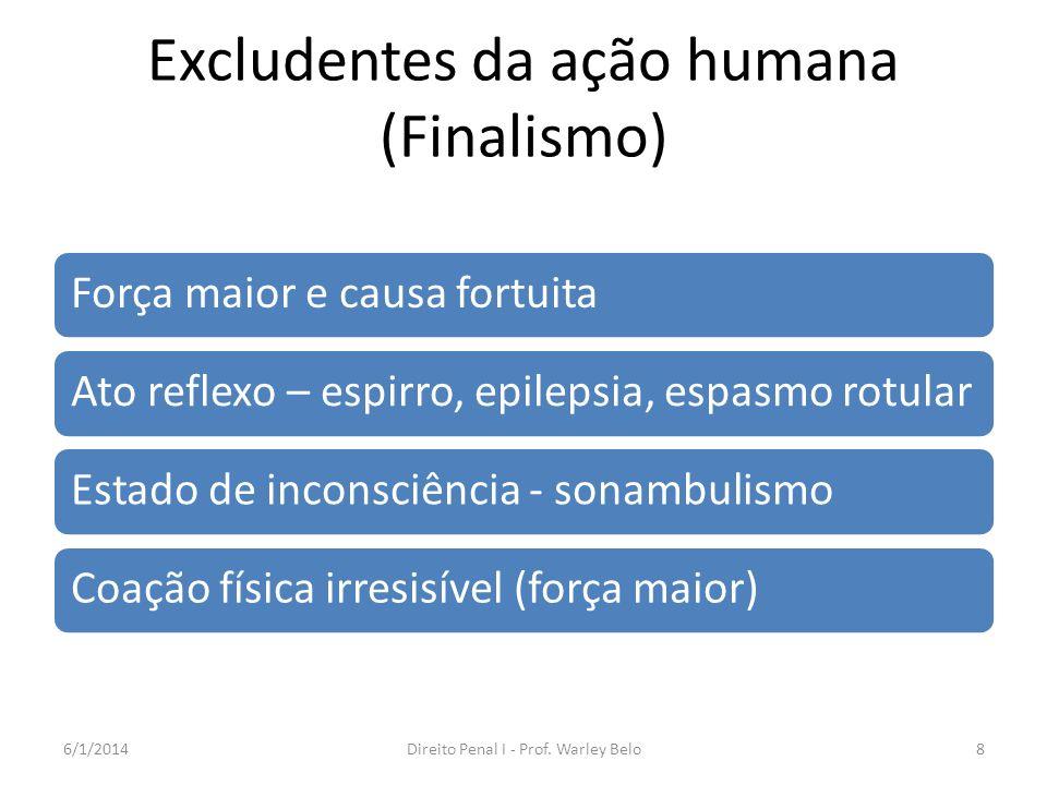 Excludentes da ação humana (Finalismo) Força maior e causa fortuitaAto reflexo – espirro, epilepsia, espasmo rotularEstado de inconsciência - sonambul