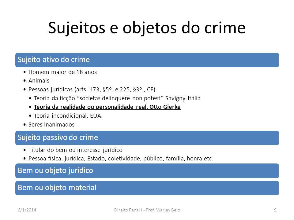 Sujeitos e objetos do crime Sujeito ativo do crime Homem maior de 18 anos Animais Pessoas jurídicas (arts. 173, §5º. e 225, §3º., CF) Teoria da ficção