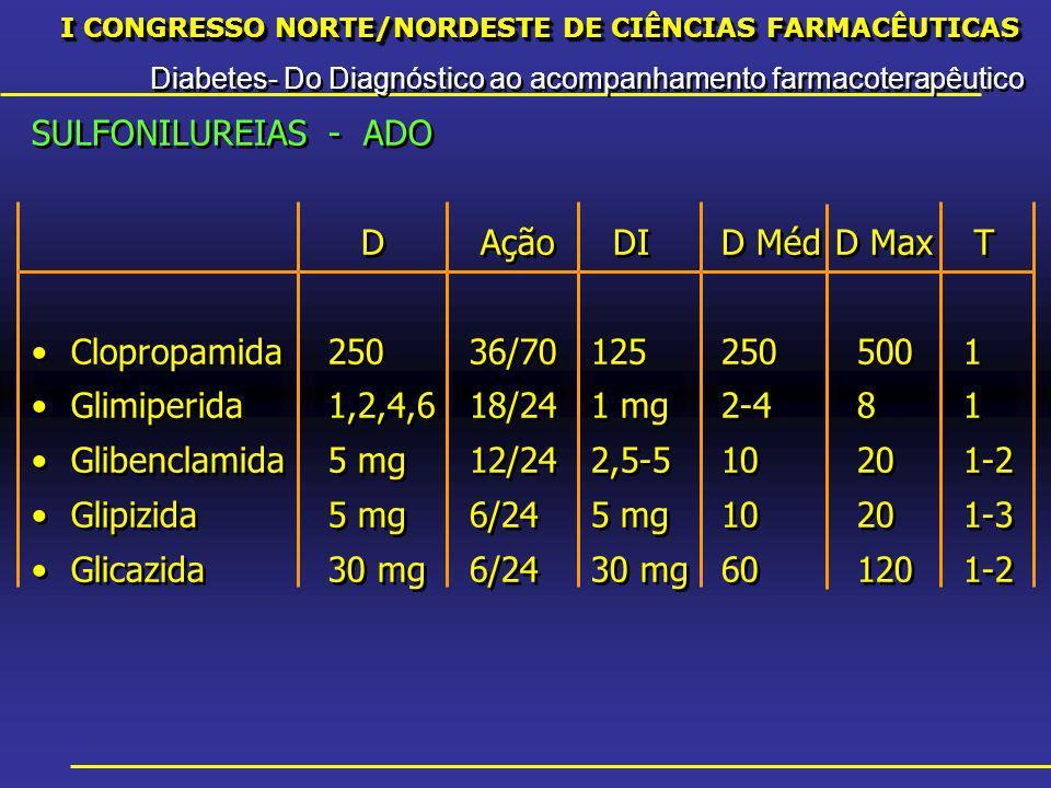 I CONGRESSO NORTE/NORDESTE DE CIÊNCIAS FARMACÊUTICAS Diabetes- Do Diagnóstico ao acompanhamento farmacoterapêutico I CONGRESSO NORTE/NORDESTE DE CIÊNCIAS FARMACÊUTICAS Diabetes- Do Diagnóstico ao acompanhamento farmacoterapêutico SULFONILUREIAS - ADO D Ação DI D MédD Max T Clopropamida25036/70125 250 5001 Glimiperida1,2,4,618/241 mg 2-4 81 Glibenclamida5 mg12/242,5-5 10 201-2 Glipizida5 mg6/245 mg 10 201-3 Glicazida30 mg6/2430 mg 60 1201-2 SULFONILUREIAS - ADO D Ação DI D MédD Max T Clopropamida25036/70125 250 5001 Glimiperida1,2,4,618/241 mg 2-4 81 Glibenclamida5 mg12/242,5-5 10 201-2 Glipizida5 mg6/245 mg 10 201-3 Glicazida30 mg6/2430 mg 60 1201-2