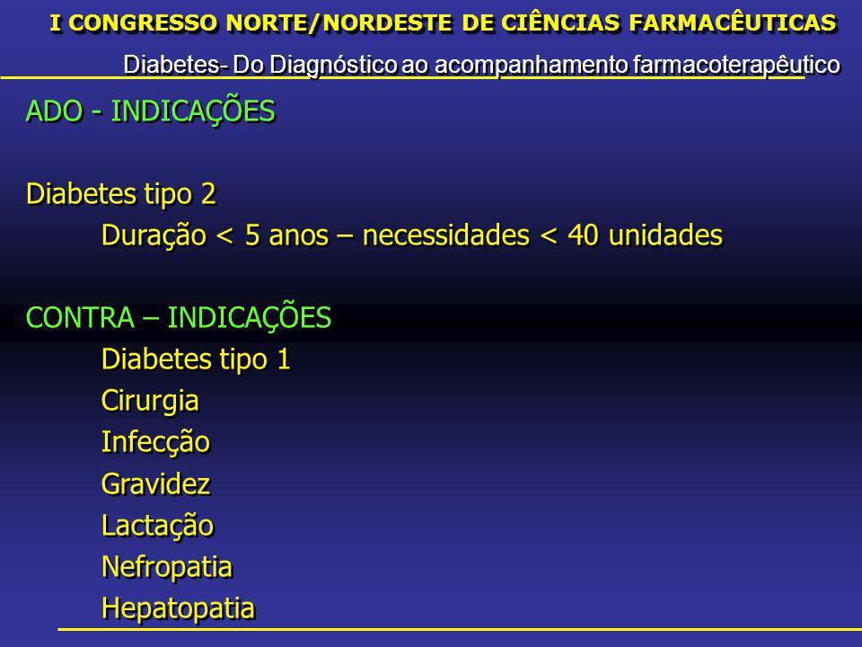I CONGRESSO NORTE/NORDESTE DE CIÊNCIAS FARMACÊUTICAS Diabetes- Do Diagnóstico ao acompanhamento farmacoterapêutico I CONGRESSO NORTE/NORDESTE DE CIÊNCIAS FARMACÊUTICAS Diabetes- Do Diagnóstico ao acompanhamento farmacoterapêutico ADO - INDICAÇÕES Diabetes tipo 2 Duração < 5 anos – necessidades < 40 unidades CONTRA – INDICAÇÕES Diabetes tipo 1 Cirurgia Infecção Gravidez Lactação Nefropatia Hepatopatia ADO - INDICAÇÕES Diabetes tipo 2 Duração < 5 anos – necessidades < 40 unidades CONTRA – INDICAÇÕES Diabetes tipo 1 Cirurgia Infecção Gravidez Lactação Nefropatia Hepatopatia
