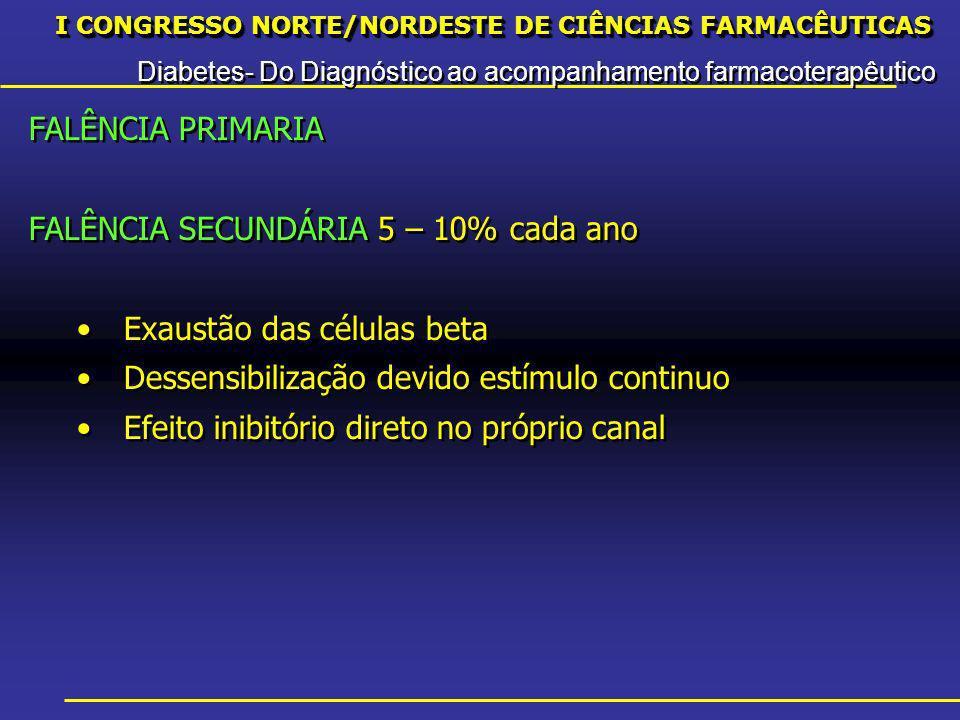 I CONGRESSO NORTE/NORDESTE DE CIÊNCIAS FARMACÊUTICAS Diabetes- Do Diagnóstico ao acompanhamento farmacoterapêutico I CONGRESSO NORTE/NORDESTE DE CIÊNCIAS FARMACÊUTICAS Diabetes- Do Diagnóstico ao acompanhamento farmacoterapêutico FALÊNCIA PRIMARIA FALÊNCIA SECUNDÁRIA 5 – 10% cada ano Exaustão das células beta Dessensibilização devido estímulo continuo Efeito inibitório direto no próprio canal FALÊNCIA PRIMARIA FALÊNCIA SECUNDÁRIA 5 – 10% cada ano Exaustão das células beta Dessensibilização devido estímulo continuo Efeito inibitório direto no próprio canal