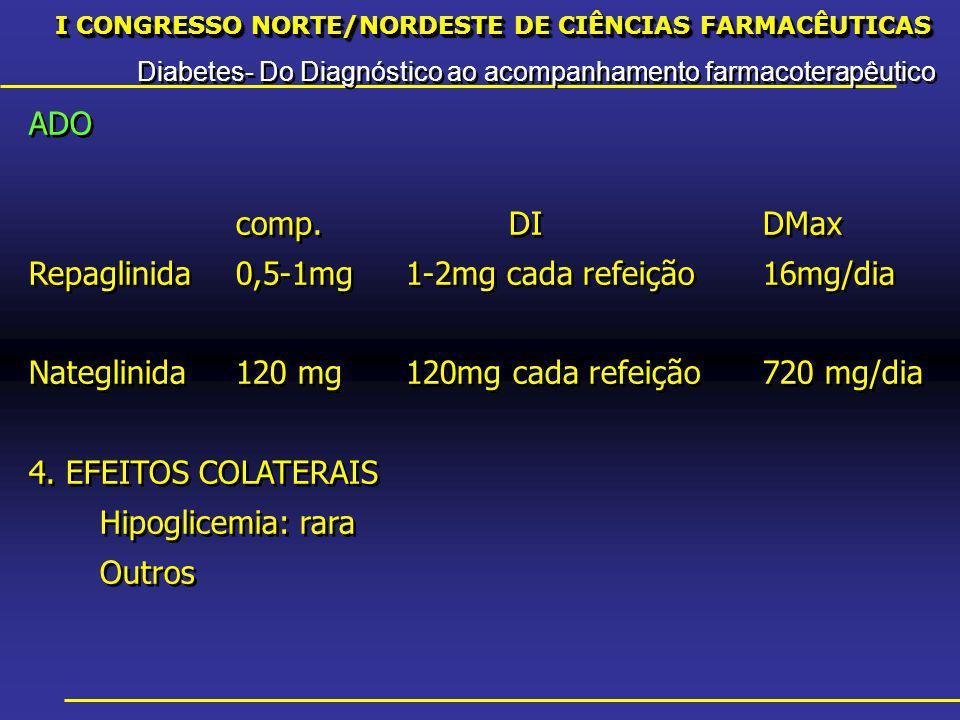 I CONGRESSO NORTE/NORDESTE DE CIÊNCIAS FARMACÊUTICAS Diabetes- Do Diagnóstico ao acompanhamento farmacoterapêutico I CONGRESSO NORTE/NORDESTE DE CIÊNCIAS FARMACÊUTICAS Diabetes- Do Diagnóstico ao acompanhamento farmacoterapêutico ADO comp.DIDMax Repaglinida0,5-1mg1-2mg cada refeição16mg/dia Nateglinida120 mg120mg cada refeição720 mg/dia 4.