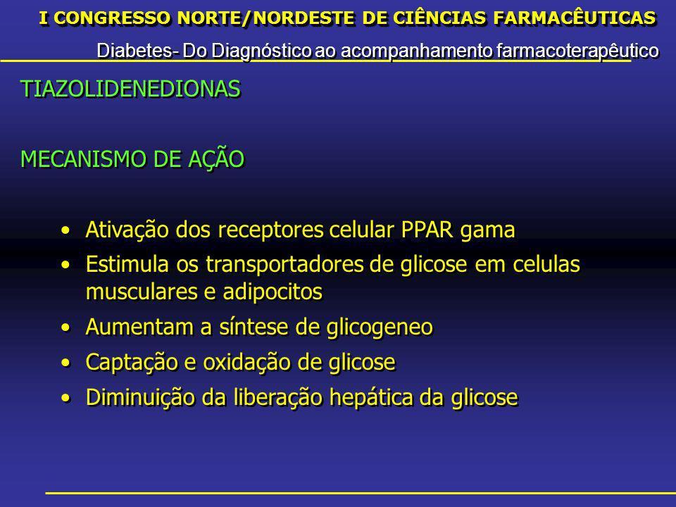 I CONGRESSO NORTE/NORDESTE DE CIÊNCIAS FARMACÊUTICAS Diabetes- Do Diagnóstico ao acompanhamento farmacoterapêutico I CONGRESSO NORTE/NORDESTE DE CIÊNCIAS FARMACÊUTICAS Diabetes- Do Diagnóstico ao acompanhamento farmacoterapêutico TIAZOLIDENEDIONAS MECANISMO DE AÇÃO Ativação dos receptores celular PPAR gama Estimula os transportadores de glicose em celulas musculares e adipocitos Aumentam a síntese de glicogeneo Captação e oxidação de glicose Diminuição da liberação hepática da glicose TIAZOLIDENEDIONAS MECANISMO DE AÇÃO Ativação dos receptores celular PPAR gama Estimula os transportadores de glicose em celulas musculares e adipocitos Aumentam a síntese de glicogeneo Captação e oxidação de glicose Diminuição da liberação hepática da glicose