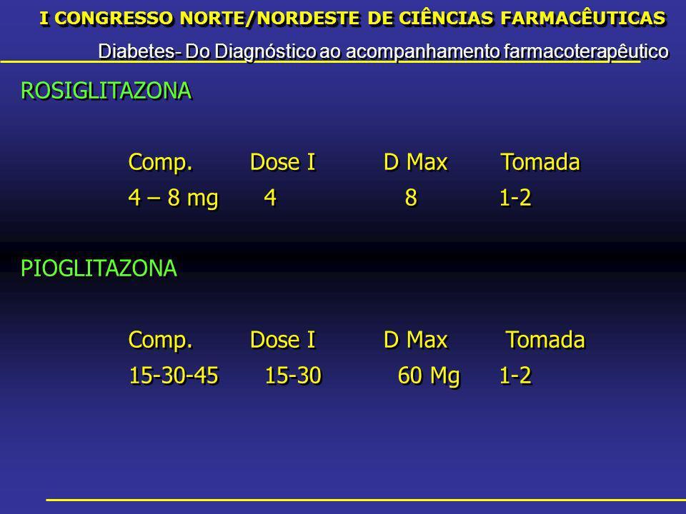 I CONGRESSO NORTE/NORDESTE DE CIÊNCIAS FARMACÊUTICAS Diabetes- Do Diagnóstico ao acompanhamento farmacoterapêutico I CONGRESSO NORTE/NORDESTE DE CIÊNCIAS FARMACÊUTICAS Diabetes- Do Diagnóstico ao acompanhamento farmacoterapêutico ROSIGLITAZONA Comp.Dose I D MaxTomada 4 – 8 mg 4 81-2 PIOGLITAZONA Comp.Dose I D Max Tomada 15-30-45 15-30 60 Mg1-2 ROSIGLITAZONA Comp.Dose I D MaxTomada 4 – 8 mg 4 81-2 PIOGLITAZONA Comp.Dose I D Max Tomada 15-30-45 15-30 60 Mg1-2