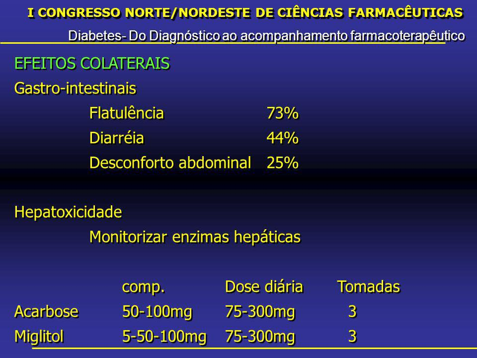 I CONGRESSO NORTE/NORDESTE DE CIÊNCIAS FARMACÊUTICAS Diabetes- Do Diagnóstico ao acompanhamento farmacoterapêutico I CONGRESSO NORTE/NORDESTE DE CIÊNCIAS FARMACÊUTICAS Diabetes- Do Diagnóstico ao acompanhamento farmacoterapêutico EFEITOS COLATERAIS Gastro-intestinais Flatulência73% Diarréia44% Desconforto abdominal25% Hepatoxicidade Monitorizar enzimas hepáticas comp.Dose diáriaTomadas Acarbose50-100mg75-300mg3 Miglitol5-50-100mg75-300mg3 EFEITOS COLATERAIS Gastro-intestinais Flatulência73% Diarréia44% Desconforto abdominal25% Hepatoxicidade Monitorizar enzimas hepáticas comp.Dose diáriaTomadas Acarbose50-100mg75-300mg3 Miglitol5-50-100mg75-300mg3