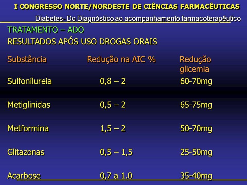 I CONGRESSO NORTE/NORDESTE DE CIÊNCIAS FARMACÊUTICAS Diabetes- Do Diagnóstico ao acompanhamento farmacoterapêutico I CONGRESSO NORTE/NORDESTE DE CIÊNCIAS FARMACÊUTICAS Diabetes- Do Diagnóstico ao acompanhamento farmacoterapêutico TRATAMENTO – ADO RESULTADOS APÓS USO DROGAS ORAIS SubstânciaRedução na AIC %Redução glicemia Sulfonilureia0,8 – 260-70mg Metiglinidas0,5 – 265-75mg Metformina1,5 – 250-70mg Glitazonas0,5 – 1,525-50mg Acarbose0,7 a 1.035-40mg TRATAMENTO – ADO RESULTADOS APÓS USO DROGAS ORAIS SubstânciaRedução na AIC %Redução glicemia Sulfonilureia0,8 – 260-70mg Metiglinidas0,5 – 265-75mg Metformina1,5 – 250-70mg Glitazonas0,5 – 1,525-50mg Acarbose0,7 a 1.035-40mg