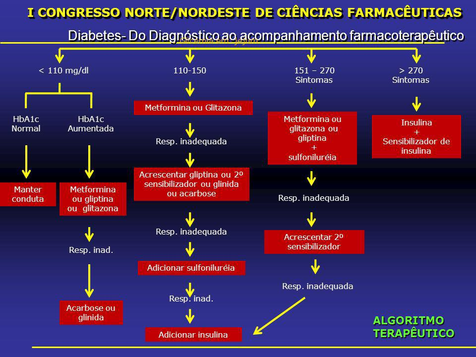I CONGRESSO NORTE/NORDESTE DE CIÊNCIAS FARMACÊUTICAS Diabetes- Do Diagnóstico ao acompanhamento farmacoterapêutico I CONGRESSO NORTE/NORDESTE DE CIÊNCIAS FARMACÊUTICAS Diabetes- Do Diagnóstico ao acompanhamento farmacoterapêutico Glicemia em jejum < 110 mg/dl110-150151 – 270 Sintomas > 270 Sintomas HbA1c Normal HbA1c Aumentada Metformina ou Glitazona Resp.